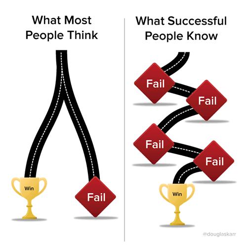 คนที่ประสบความสำเร็จ